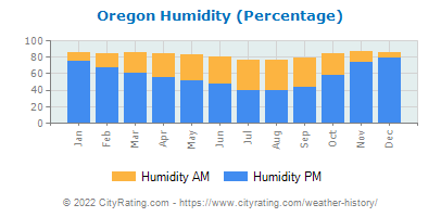 Oregon Relative Humidity