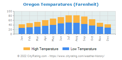 Oregon Average Temperatures