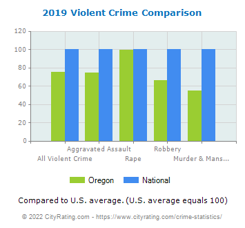 Oregon Violent Crime vs. National Comparison
