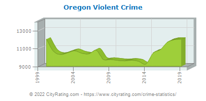 Oregon Violent Crime