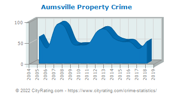 Aumsville Property Crime