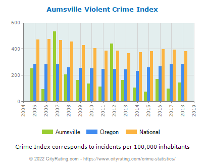 Aumsville Violent Crime vs. State and National Per Capita