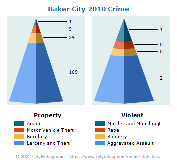 Baker City Crime 2010