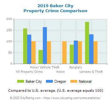 Baker City Property Crime vs. State and National Comparison