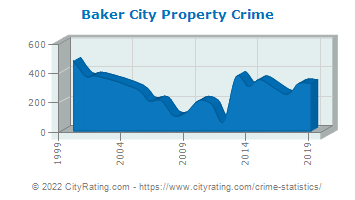 Baker City Property Crime
