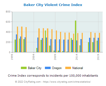 Baker City Violent Crime vs. State and National Per Capita