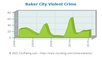 Baker City Violent Crime