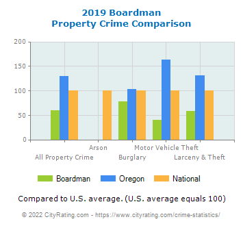 Boardman Property Crime vs. State and National Comparison