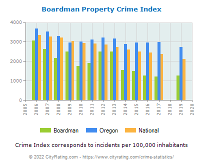 Boardman Property Crime vs. State and National Per Capita