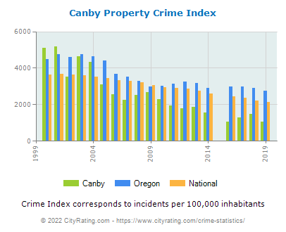 Canby Property Crime vs. State and National Per Capita