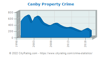 Canby Property Crime