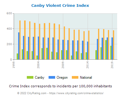 Canby Violent Crime vs. State and National Per Capita