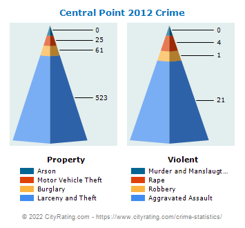 Central Point Crime 2012