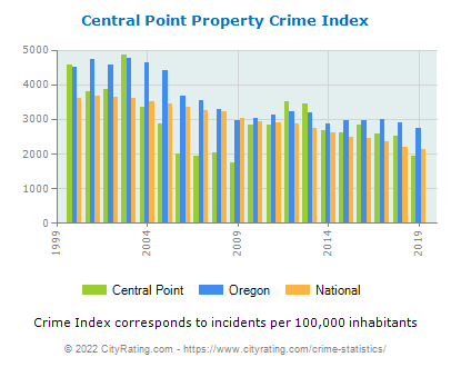Central Point Property Crime vs. State and National Per Capita