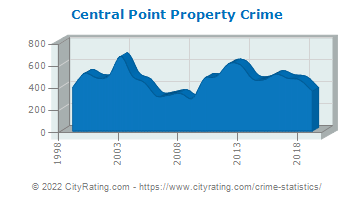 Central Point Property Crime