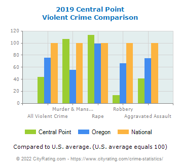 Central Point Violent Crime vs. State and National Comparison