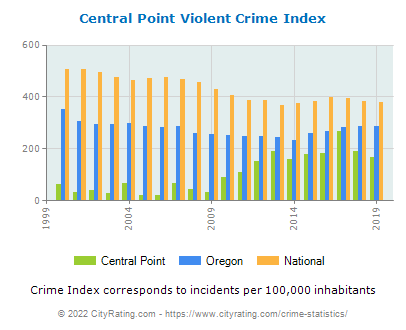 Central Point Violent Crime vs. State and National Per Capita