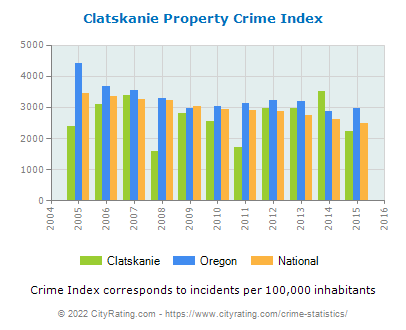 Clatskanie Property Crime vs. State and National Per Capita