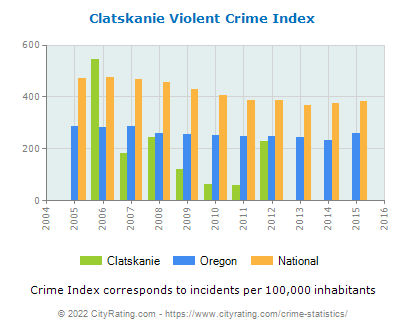 Clatskanie Violent Crime vs. State and National Per Capita
