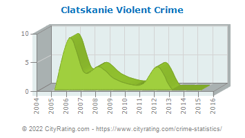 Clatskanie Violent Crime