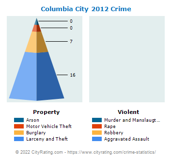 Columbia City Crime 2012