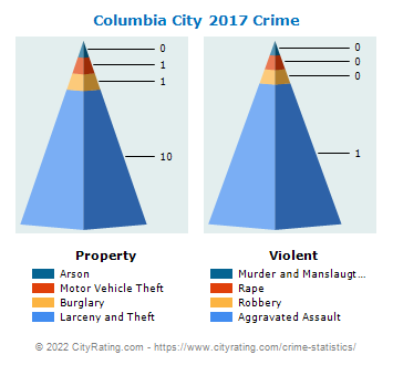 Columbia City Crime 2017