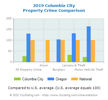 Columbia City Property Crime vs. State and National Comparison