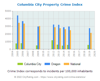 Columbia City Property Crime vs. State and National Per Capita