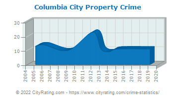 Columbia City Property Crime