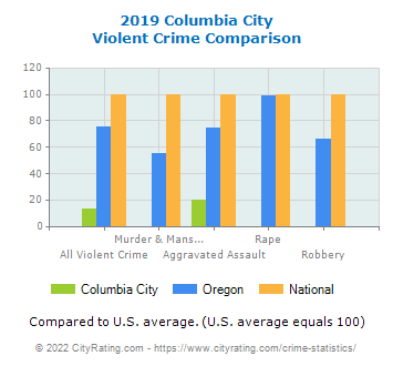 Columbia City Violent Crime vs. State and National Comparison
