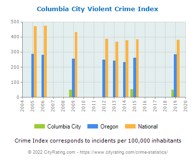 Columbia City Violent Crime vs. State and National Per Capita