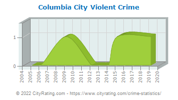 Columbia City Violent Crime