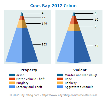 Coos Bay Crime 2012