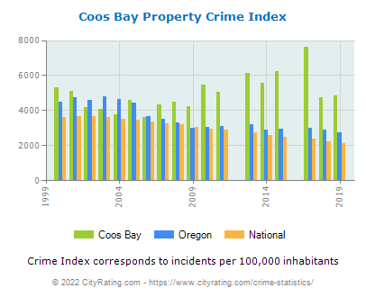 Coos Bay Property Crime vs. State and National Per Capita