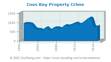 Coos Bay Property Crime