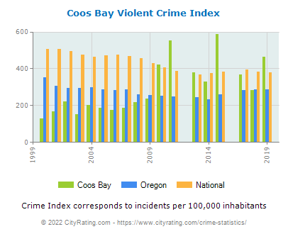 Coos Bay Violent Crime vs. State and National Per Capita