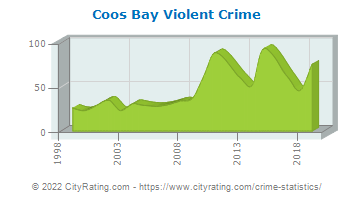 Coos Bay Violent Crime