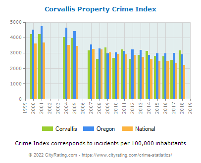 Corvallis Property Crime vs. State and National Per Capita
