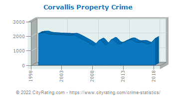 Corvallis Property Crime