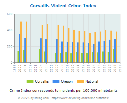 Corvallis Violent Crime vs. State and National Per Capita
