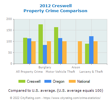 Creswell Property Crime vs. State and National Comparison