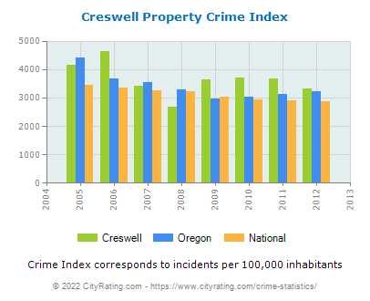 Creswell Property Crime vs. State and National Per Capita