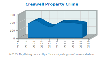Creswell Property Crime