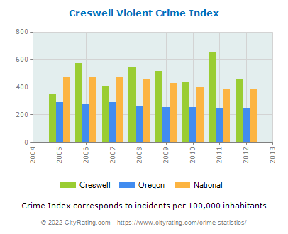 Creswell Violent Crime vs. State and National Per Capita