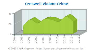 Creswell Violent Crime