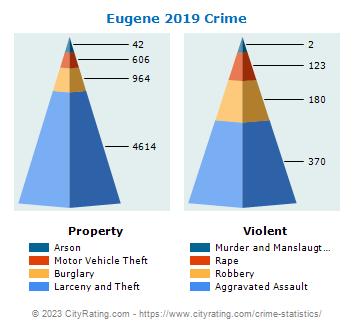 Eugene Crime Statistics: Oregon (OR) - CityRating com