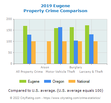 Eugene Property Crime vs. State and National Comparison