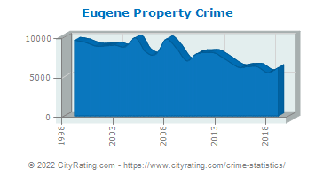 Eugene Property Crime
