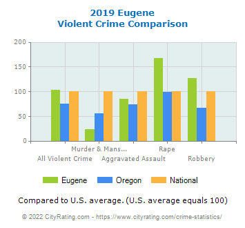 Eugene Violent Crime vs. State and National Comparison
