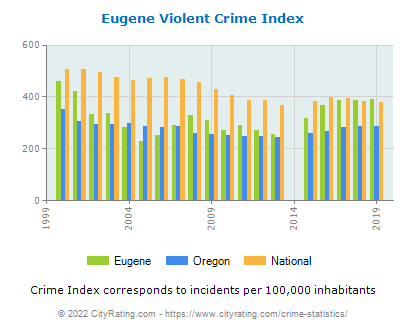 Eugene Violent Crime vs. State and National Per Capita